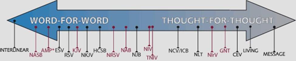 biblechart1