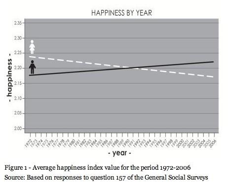 happiness study